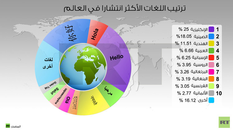 إنفوجرافيك: ترتيب اللغات الأكثر انتشارا في العالم